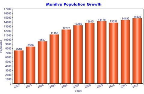 Manilva Population Growth