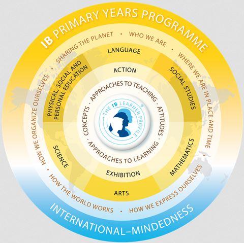 The IB Programme